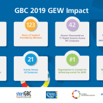 George Brown College Global Entrepreneurship Week 2019 Impact Infographic