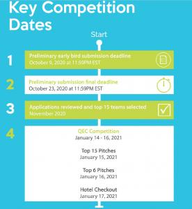 QEC 2021 Key Dates